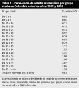 Artritis en Colombia